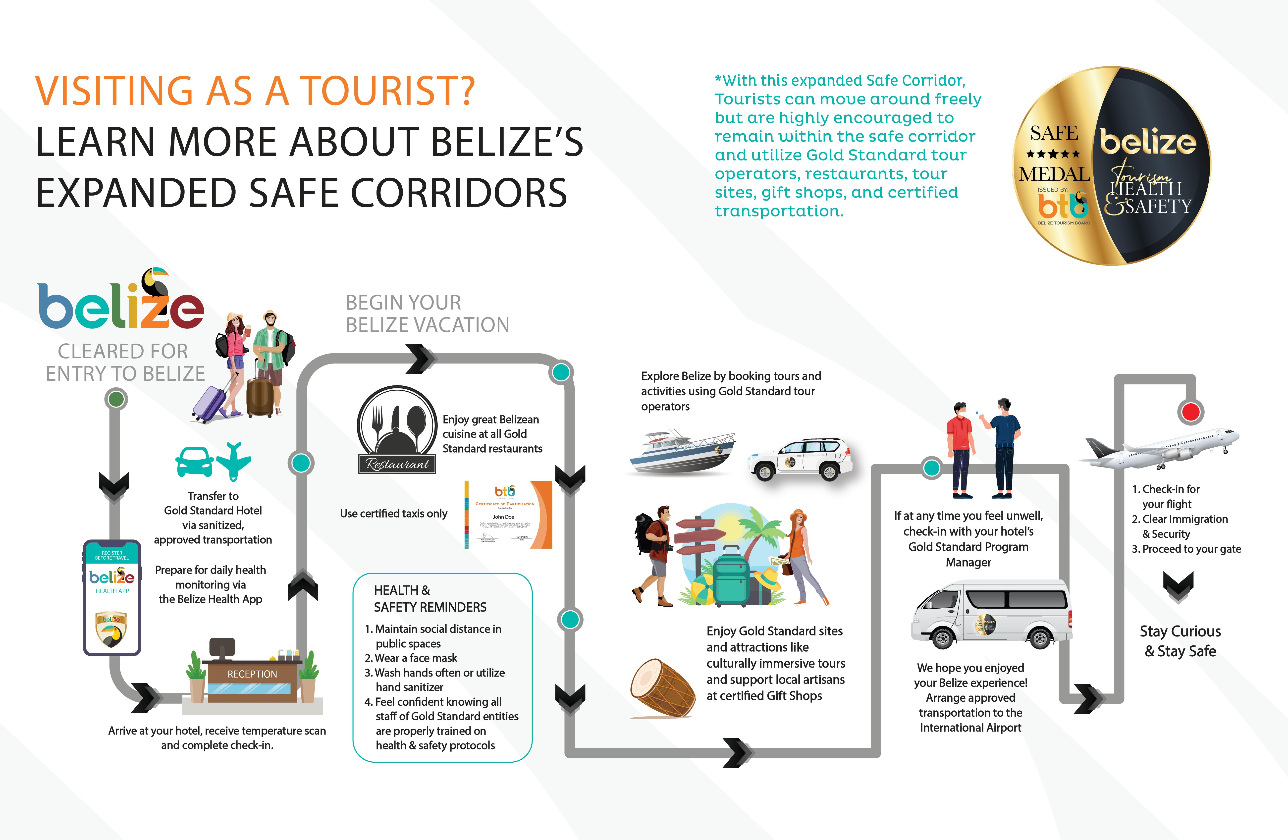 Belize Safe Corridor for Tourists flow chart